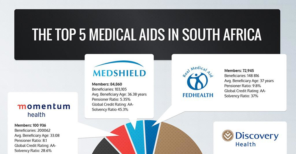 ifc medical infographic