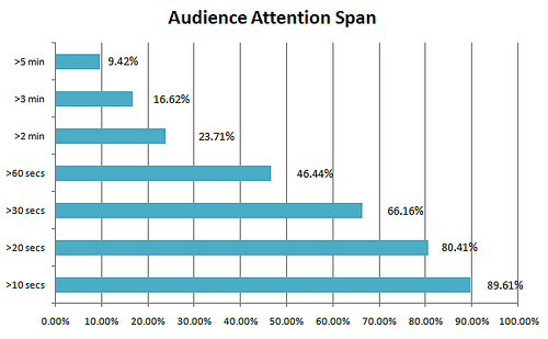 audience attention span video